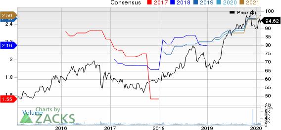RLI Corp. Price and Consensus
