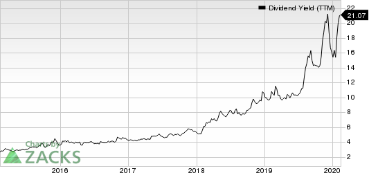 EQT Midstream Partners, LP Dividend Yield (TTM)
