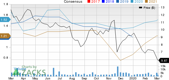 Berry Petroleum Corporation Price and Consensus