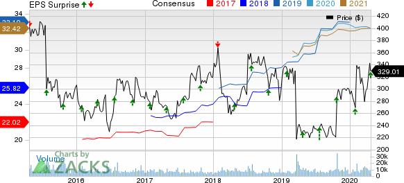 Biogen Inc. Price, Consensus and EPS Surprise