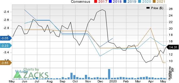 Gossamer Bio Inc Price and Consensus