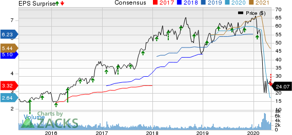SkyWest Inc Price, Consensus and EPS Surprise