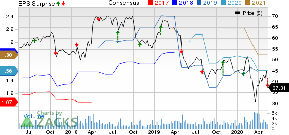 CommVault Systems Inc Price, Consensus and EPS Surprise