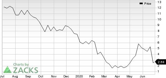 Xeris Pharmaceuticals, Inc. Price