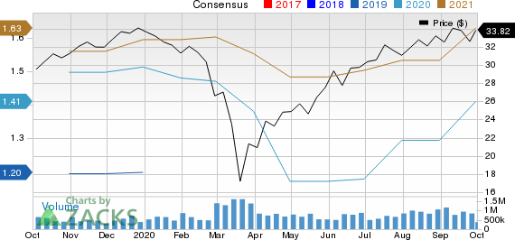 Akzo Nobel NV Price and Consensus