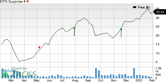 OneWater Marine Inc. Price and EPS Surprise