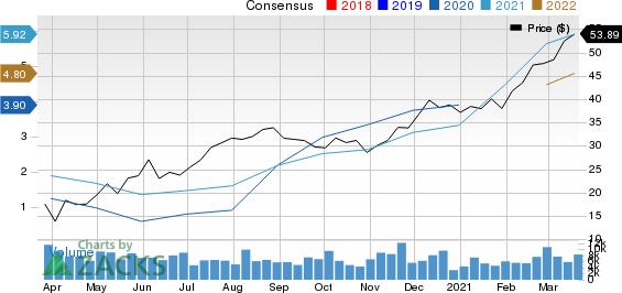 LouisianaPacific Corporation Price and Consensus