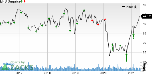 Avnet, Inc. Price and EPS Surprise