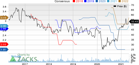 AZZ Inc. Price and Consensus