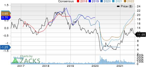 Marathon Oil Corporation Price and Consensus