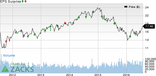 Host Hotels (HST) Set to Beat on Q2 Earnings: Stock to Gain?