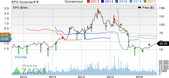 Zillow zg misses on q2 earnings beats on revenue for Zillow stock quote