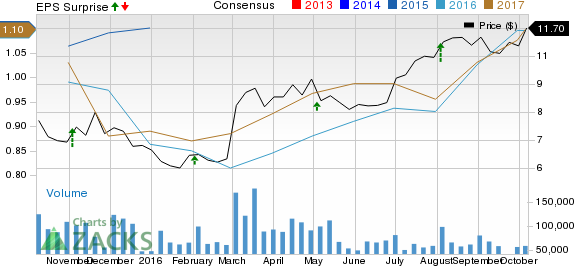 Why a Solid Surge is Ahead for Itau Unibanco (ITUB) Stock?