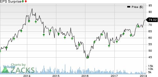 Pentair PLC. Price and EPS Surprise