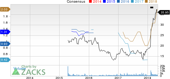 Virtu Financial, Inc. Price and Consensus