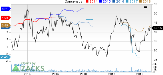 HCI Group, Inc. Price and Consensus