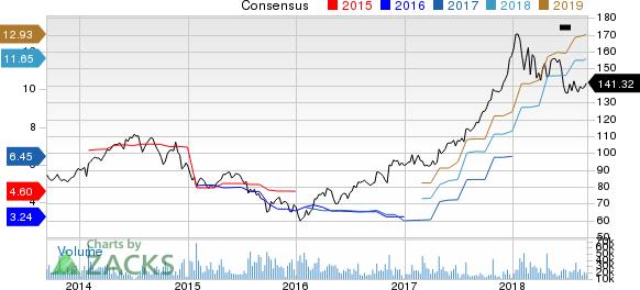 Caterpillar Inc. Price and Consensus