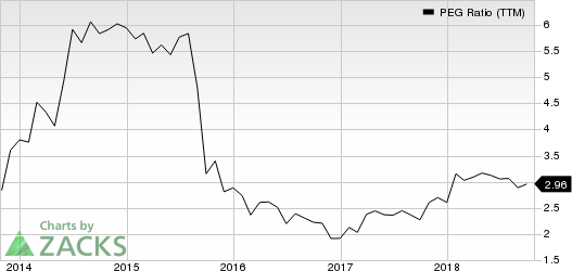 Adobe Systems Incorporated PEG Ratio (TTM)