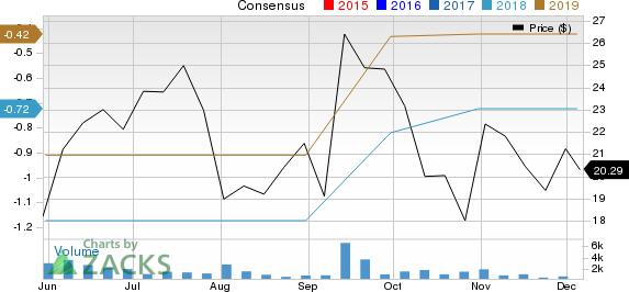 Impinj, Inc. Price and Consensus