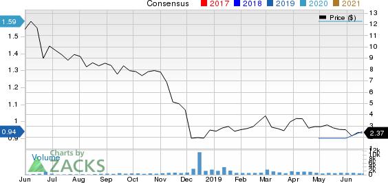 Hexindai Inc. Sponsored ADR Price and Consensus