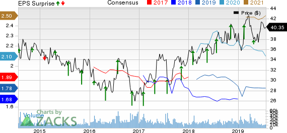 AstraZeneca PLC Price, Consensus and EPS Surprise