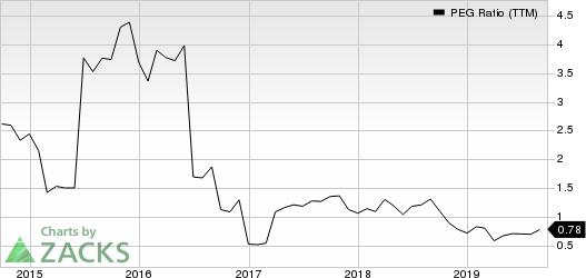Itron, Inc. PEG Ratio (TTM)