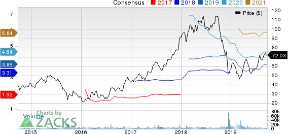 XPO Logistics, Inc. Price and Consensus