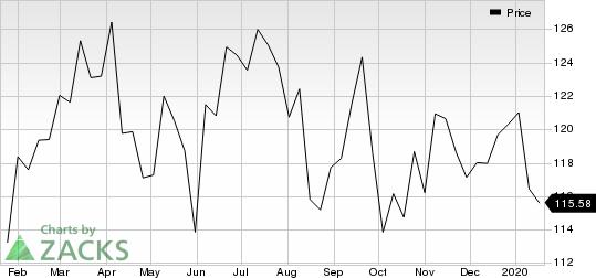 Chevron Corporation Price