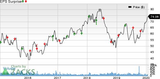 Las Vegas Sands Corp. Price and EPS Surprise