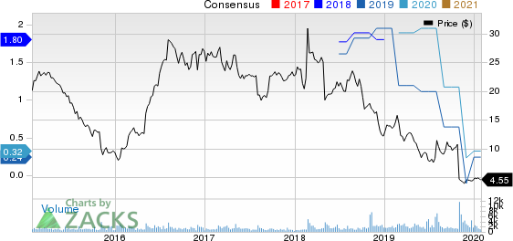 Quad Graphics, Inc Price and Consensus