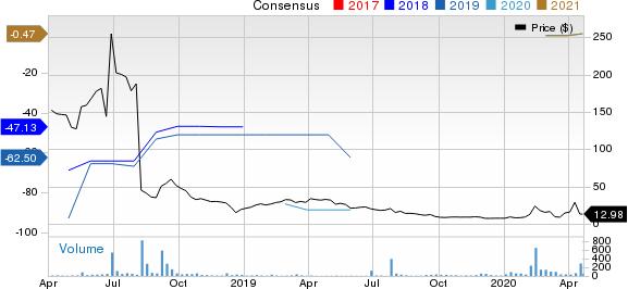 Gemphire Therapeutics Inc. Price and Consensus