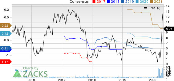 GenMark Diagnostics Inc Price and Consensus