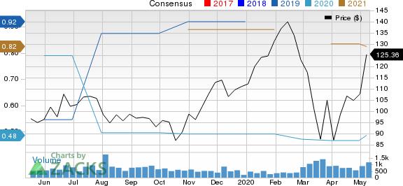 AppFolio Inc Price and Consensus
