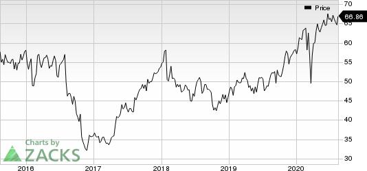 Novo Nordisk AS Price