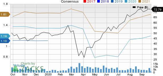 Floor  Decor Holdings, Inc. Price and Consensus
