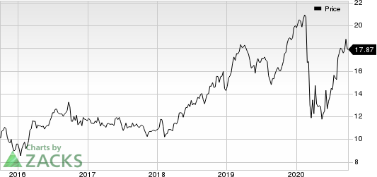 The AES Corporation Price