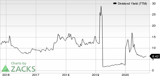 Uniti Group Inc. Dividend Yield (TTM)