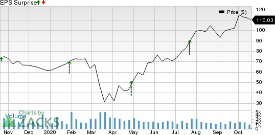 Meritage Homes Corporation Price and EPS Surprise