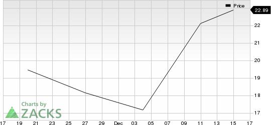 Aligos Therapeutics, Inc. Price