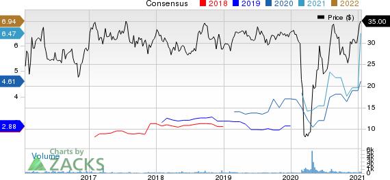 Delek Logistics Partners, L.P. Price and Consensus