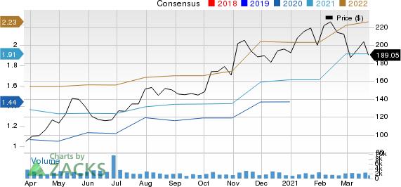 Repligen Corporation Price and Consensus