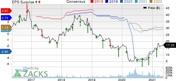 Macys, Inc. Price, Consensus and EPS Surprise