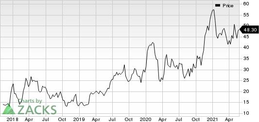 Apellis Pharmaceuticals, Inc. Price