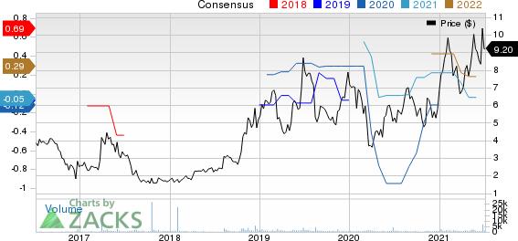 Harrow Health, Inc. Price and Consensus