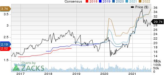 HP Inc. Price and Consensus