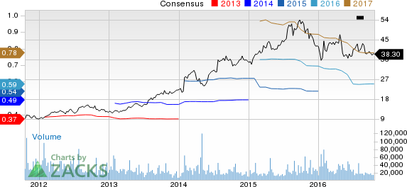 Can Under Armour (UA) Pull a Surprise in Q3 Earnings?