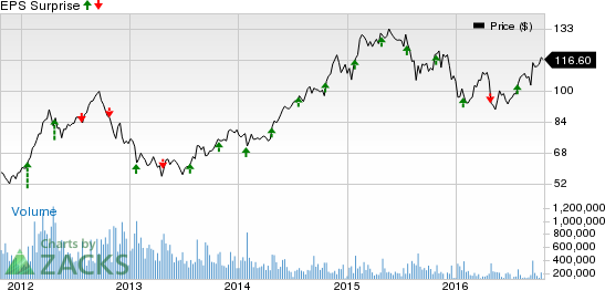 The Best Options Trade for Apple Inc. (AAPL) Earnings