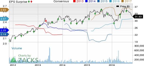 Pfizer (PFE) Q3 Earnings Lag; Cuts View, Sheds Bococizumab