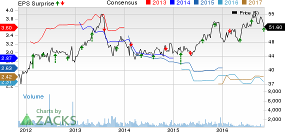 ProAssurance (PRA) Q3 Earnings, Revenues Beat Estimates