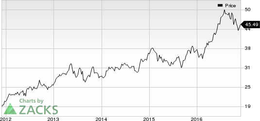 DCT Industrial's (DCT) Rating Raised by S&P: Time to Buy?